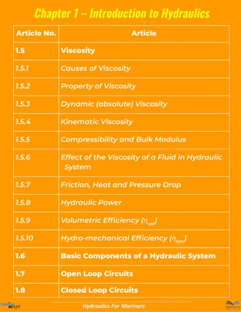 Sample Index Hydraulics-2